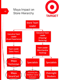 Target Corporation Hierarchy Chart Target Organizational Chart Maintaining A Line