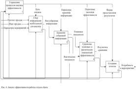 Ассортиментная политика торгового предприятия на примере магазина  Ассортиментная политика торгового предприятия на примере магазина Евроопт