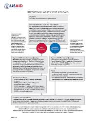 Eeo Process Chart Flowchart Reporting Harassment At Usaid Fact Sheet
