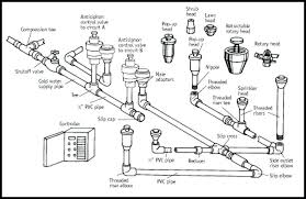 lawn sprinkler system design home sprinkler system design home fire sprinkler system design charming home fire