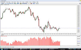 Free Fx Charts Forex Trading Charts Live Currency Exchange Rates