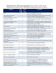 Singular Or Plural Special Cases