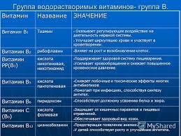 Презентация на тему Реферат На тему Витамины Значение  4 Группа водорастворимых