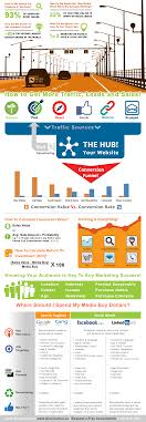 infographic the ideal online marketing strategy for your  how to get more traffic leads and s for your business online