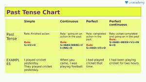 Past Tense Chart In Hindi Hindi Past Tense And Usage Of