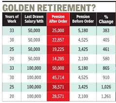 Golden Navratna Result Chart Supreme Court Clears Path For Pension To Rise Manifold For