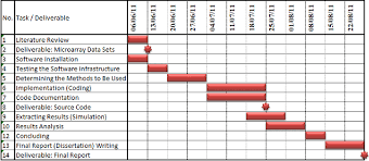 Charts December 2010 1 Gantt Chart For The Projects Time Plan Set In December
