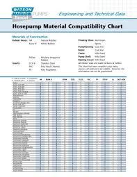 Hosepump Material Compatibility Chart Watson Marlow Gmbh