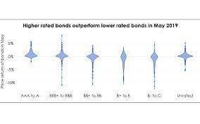 Bond Investors Take Flight To Safety Amid Trade War Tensions