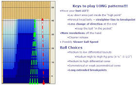 The Long And The Short Of It Pattern Play And Ball Choices