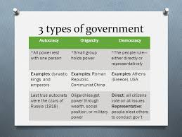 Aristotle Government Chart Types Of Government Aristotles 3 Types Of Government O