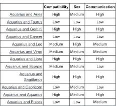 Virgo Horoscope Compatibility Chart Virgo Zodiac Sign Compatibility Chart Love In 2019