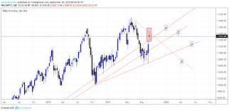 Nifty Weekly Chart Nifty Weekly Analysis Marketpremise