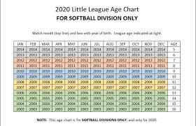 Baseball And Softball Age Charts