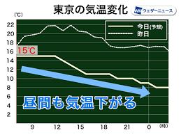 今 の 気温
