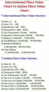 International Value Chart Zkedufacts International Place Value Chart Vs Indian Place