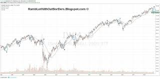 Rambler Without Borders Stock Market Should We Fear