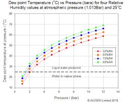 Vapour Pressure In Compressed Air Dryairsupply