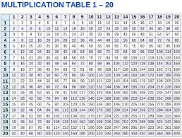 Multiplication Tables 1 10 Times Tables 1 10 Times Tables 1 Multiplication Tables 1 10