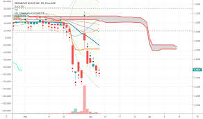 Onvo Stock Price And Chart Nasdaq Onvo Tradingview
