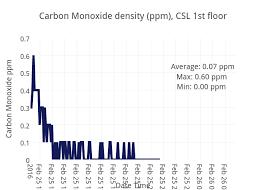 Carbon Monoxide Ppm Chart Carbon Monoxide Density Ppm Csl 1st Floor Line Chart