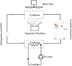 Chiller Flow Chart Flow Chart Of The Air Cooled Water Chiller Components