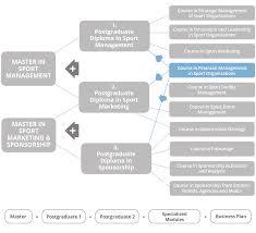 Course In Financial Management In Sport Organizations Online Johan