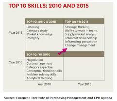 Skills And Strengths List List Management Skills Magdalene Project Org