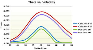 Option Theta Chart The Options Industry Council Oic Theta