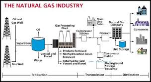 natural gas  energy from natural gasa generalized natural gas industry process flow diagram that goes from the well to the consumer