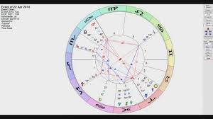 Interactive Natal Chart Astrology Chart In Real Time