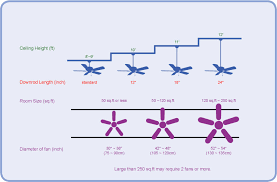 What Size Ceiling Fan For Bedroom Creative Home Design New What Size Ceiling Fan For Bedroom