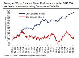 amazon balance sheet market arithmetic and balance sheet worries earnings vs interest