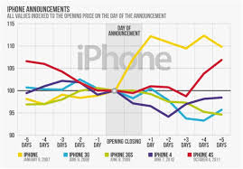 Apple Iphone Pricing Chart New Iphone 6 Could Send Apple Stock Up 20 In 2014