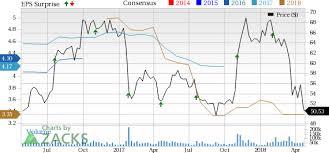 Qualcomm Stock Quote Cool Should You Buy Qualcomm QCOM Stock Ahead Of Earnings Nasdaq