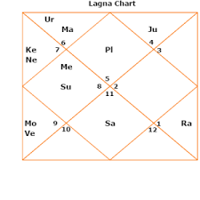 How To Calculate D10 Chart Career Horoscope Dasamsa Divisional Horoscope Or Varga