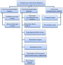 Реферат Товарная стратегия организации теория вопроса ru  Товарная стратегия организации теория вопроса