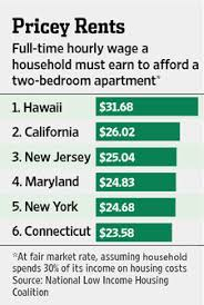 Rent Study Finds NYC Cheaper Than Long Island, New Jersey
