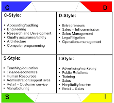 Personality Profile Chart Disc Personality Profile Test Sgcareerguru