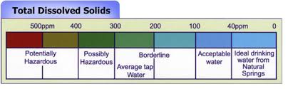 Drinking Water Tds Level Chart Tds In Water A Study