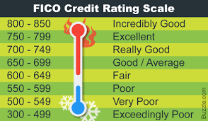 Fico Credit Score Range Chart Credit Score Rating Scale Ranges And Contributing Factors