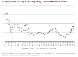 Russell 3000 Index Fund Chart Market Volatility When Defense Can Be The Best Offense