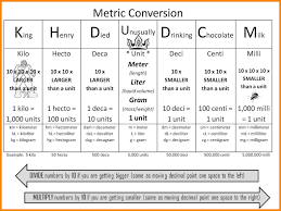 Metric Unit Conversion Chart For Kids 7 Metric System Chart For Kids Liquor Samples Metric