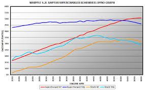 whipple ford raptor supercharger system
