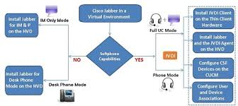 Vdi Chart Deployment And Installation Guide For Cisco Jabber Softphone