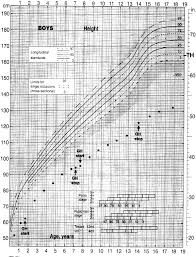 Growth Chart For Height Of The Patient From Birth Until