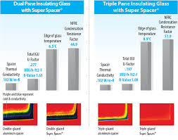 The Differences Between Dual And Triple Pane Windows Durabuilt