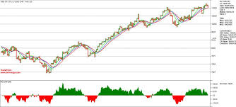 All 3 Mas Are Almost At The Same Level On Nifty Spot 0 1