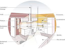 Hauteur Ideale Plan De Travail Cuisine Design De Maison