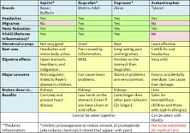Nsaid Comparison Chart Handy Chart Comparing Nsaids And Acetominophin Stupid Or